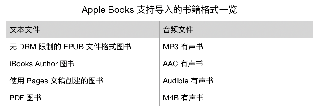 Apple Books 使用详解 | Apple Books 如何使用?